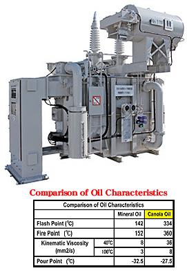 Canola Oil-Immersed Transformers KITASHIBA ELECTRIC CO , LTD